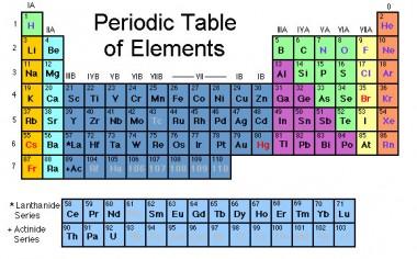 tabel_periodic