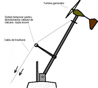 turn_mobil_sistem_ridicare